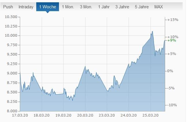 Grafik Finanzen.net