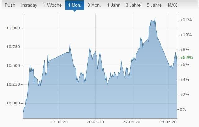 Chart Dax-Verlauf Finanzen.net